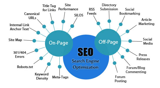 On Page SEO, Off Page SEO